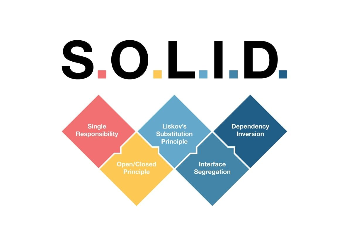 /solid-software-design-principles-to-help-you-become-a-better-developer-v13j3woa feature image