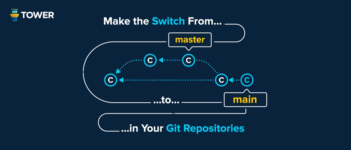 /how-to-rename-your-git-repositories-from-master-to-main-6i1u3wsu feature image