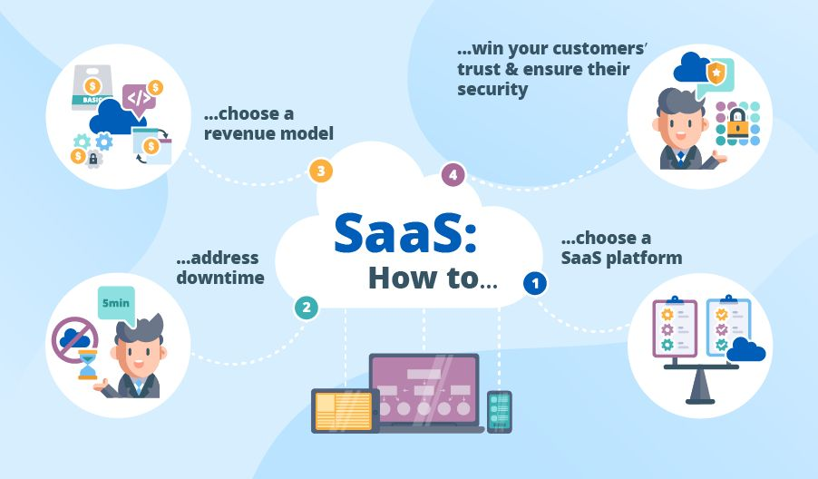 /the-four-key-drivers-to-accelerate-our-saas-business-qf1o3eql feature image