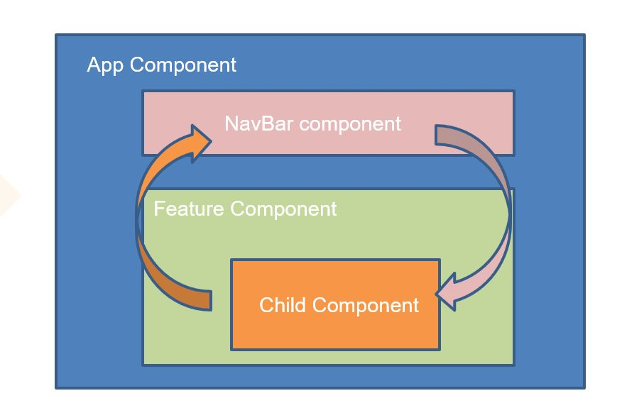/component-interactions-in-angular-82183udq feature image