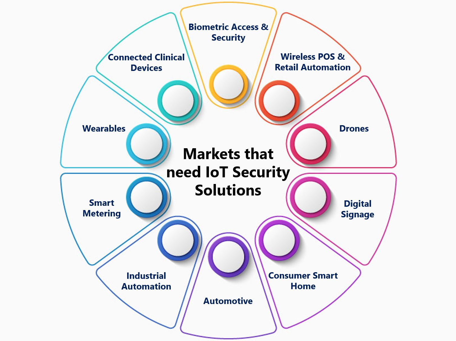 /the-emergence-of-iot-security-in-the-post-covid-19-world-sb1f3zmg feature image