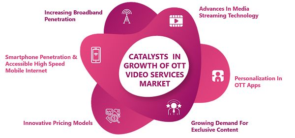 /the-effect-of-covid-19-on-the-global-ott-video-business-jp1m3z17 feature image