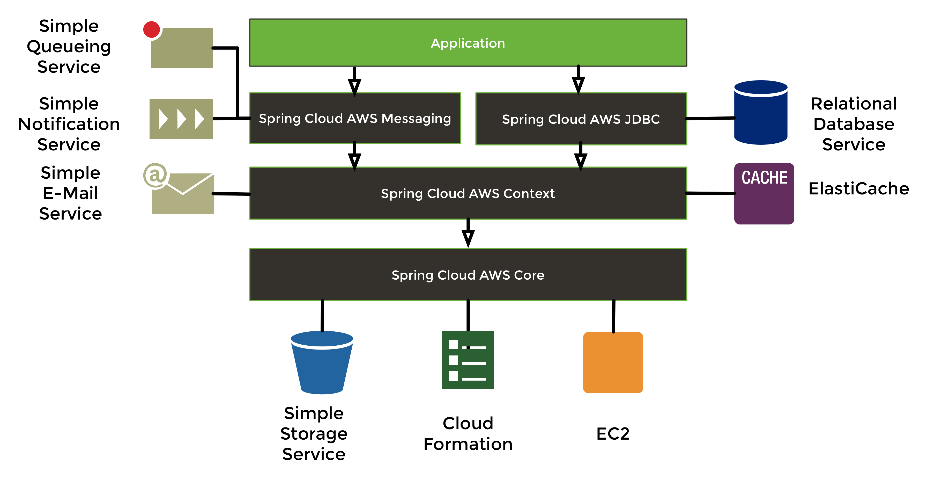 /top-courses-to-tackle-spring-boot-for-full-stack-java-developers-fkg3tu5 feature image
