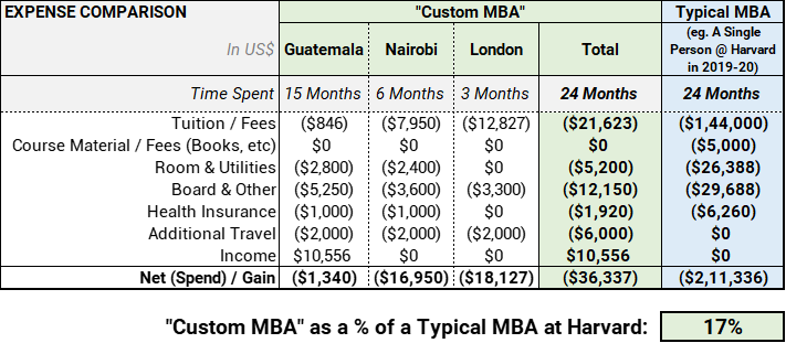 /how-i-got-an-international-custom-mba-degree-for-dollar36337-nc3h3ehr feature image