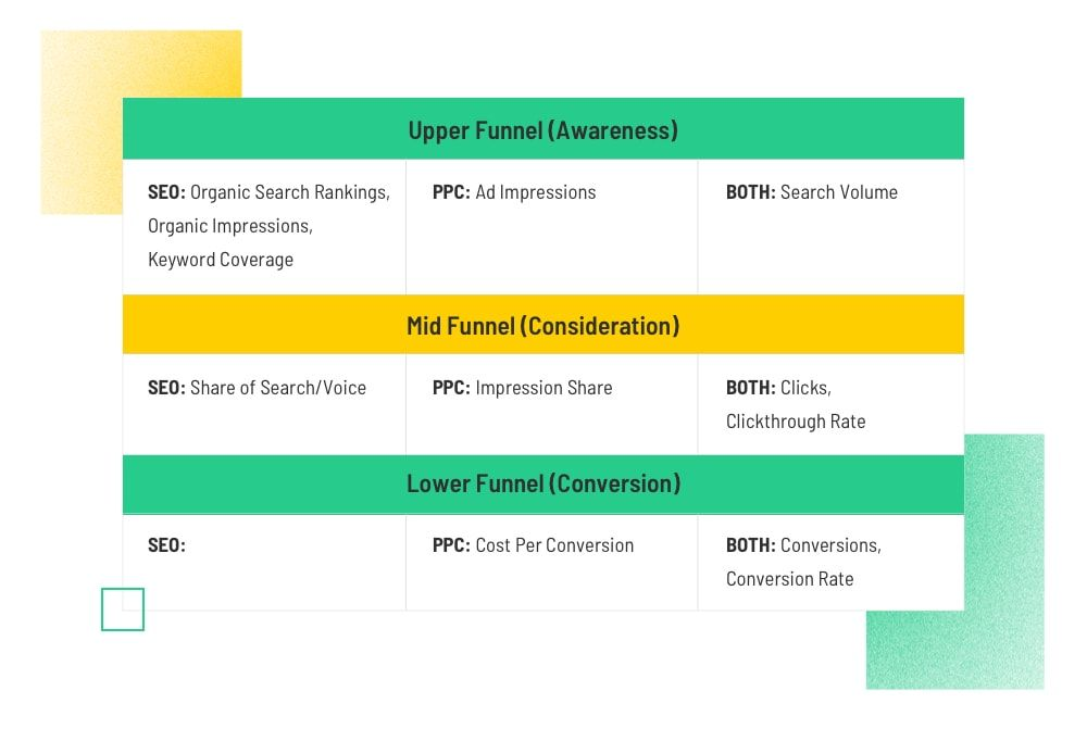 How do you measure the success of an SEO strategy vs. a PPC campaign?