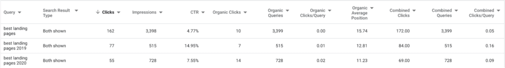 Sharing PPC Data with SEO