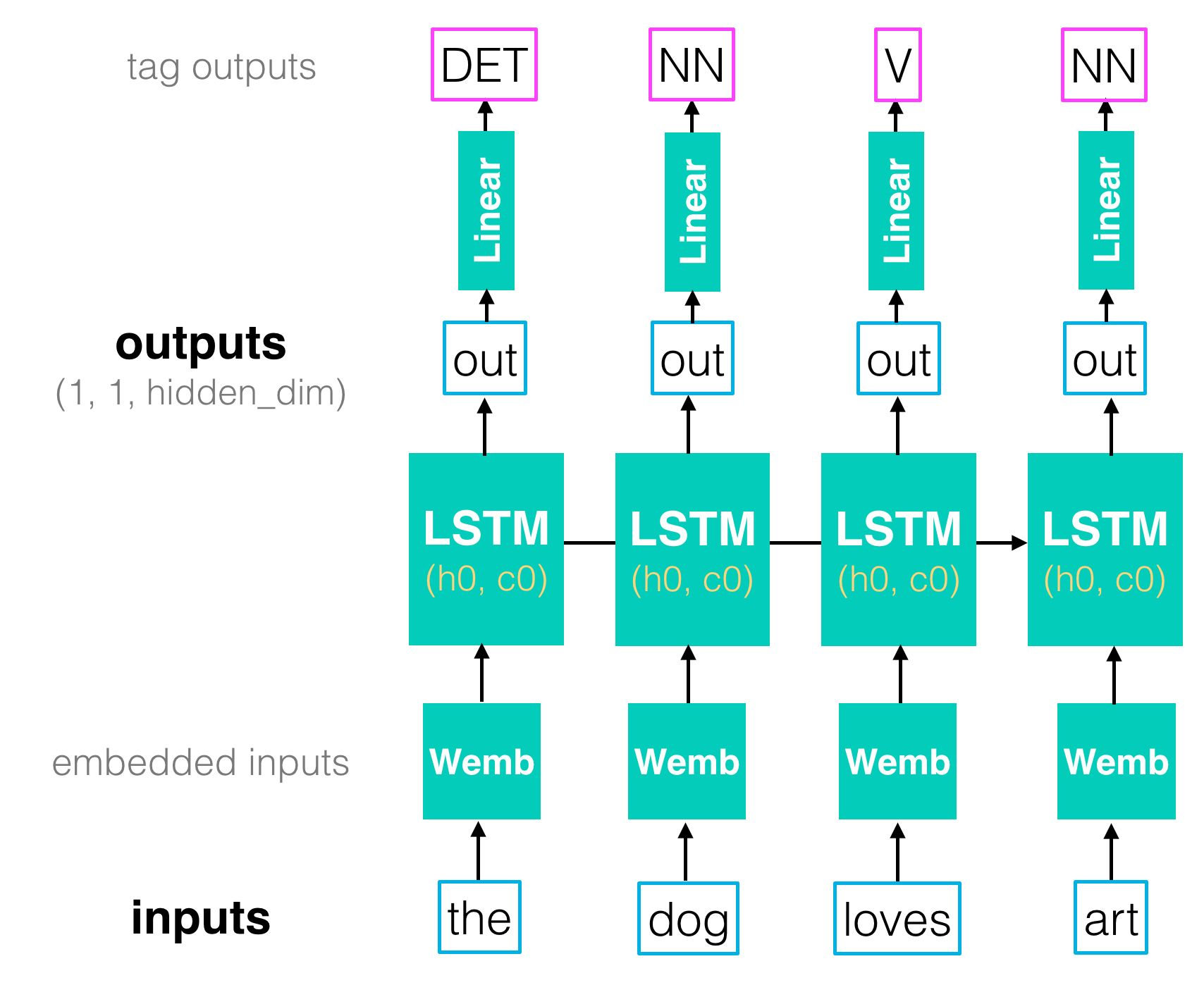 /lstm-based-word-detectors-27t3uy0 feature image
