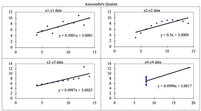 /anscombes-quartet-and-importance-of-data-visualization-cc163u5r feature image