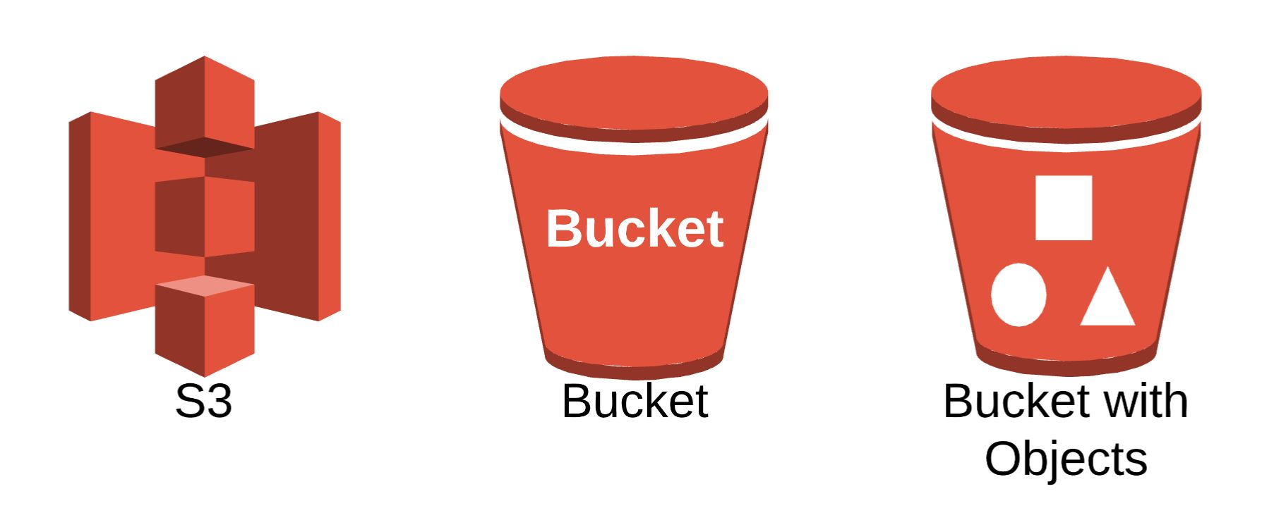 /how-to-create-an-aws-s3-bucket-zr183u37 feature image