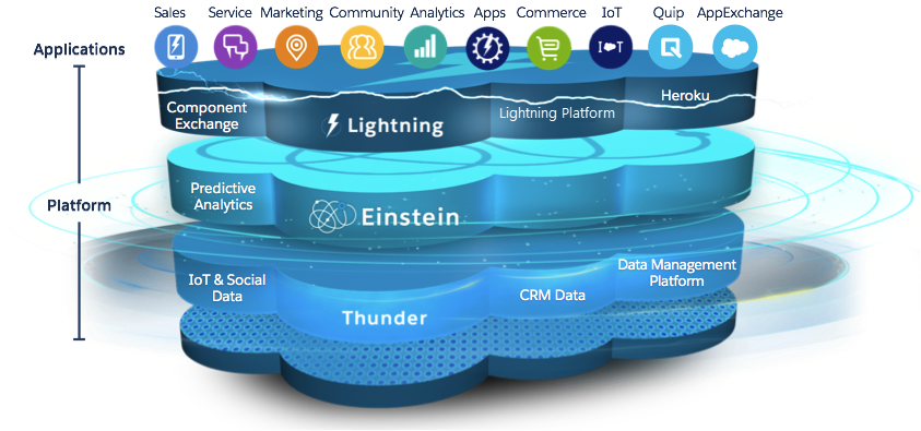 /a-full-stack-devs-first-impressions-of-the-salesforce-platform-part-2-n2n3eic feature image