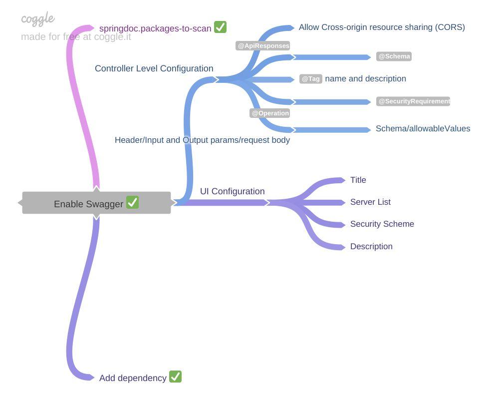 /openapi-specification-v-3-introduction-c41v3u3i feature image