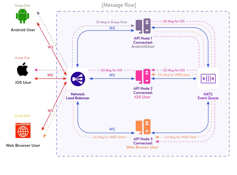 Instant Messaging Flow Diagram