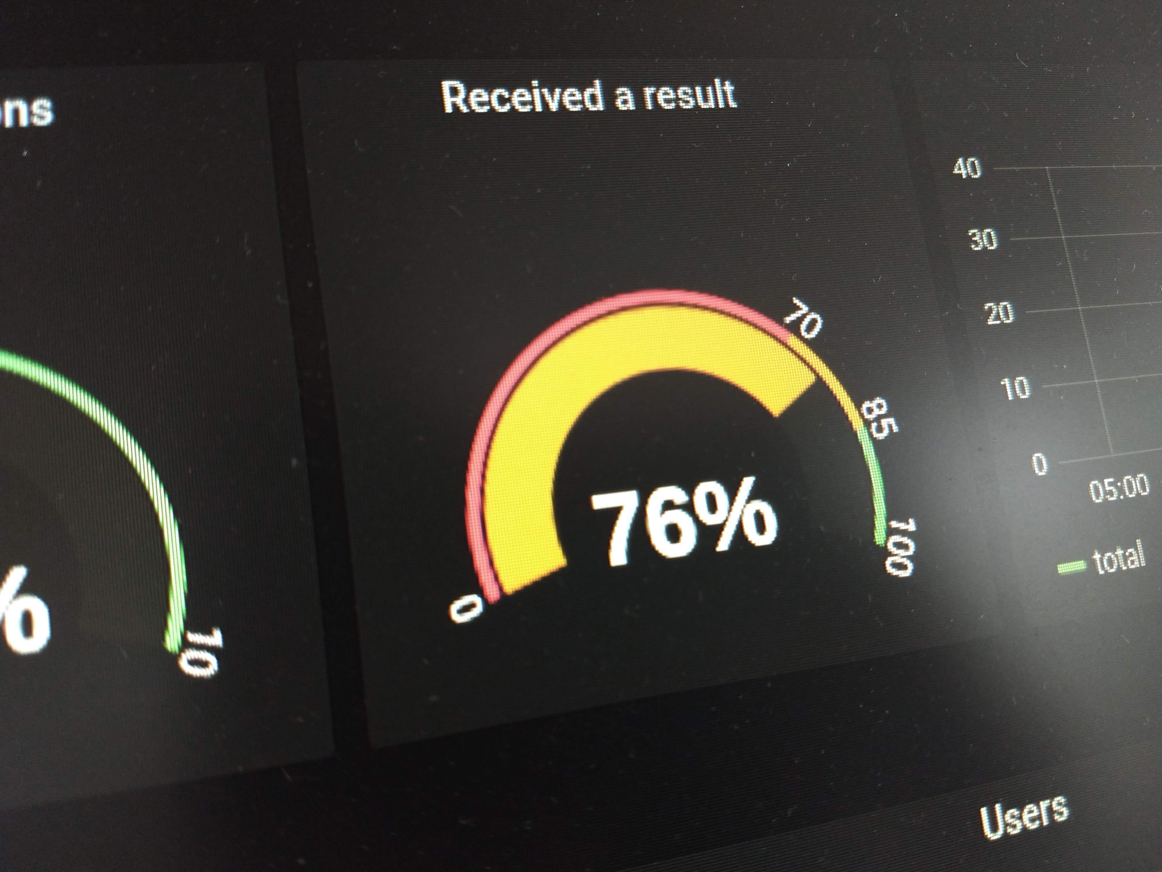 /how-i-improved-my-activation-rates-pit3ux6 feature image