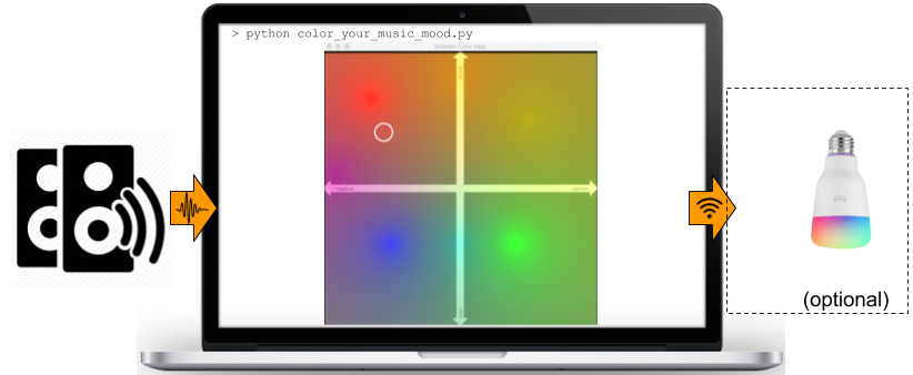 /how-to-use-machine-learning-to-color-your-lighting-based-on-music-mood-bi163u8l feature image