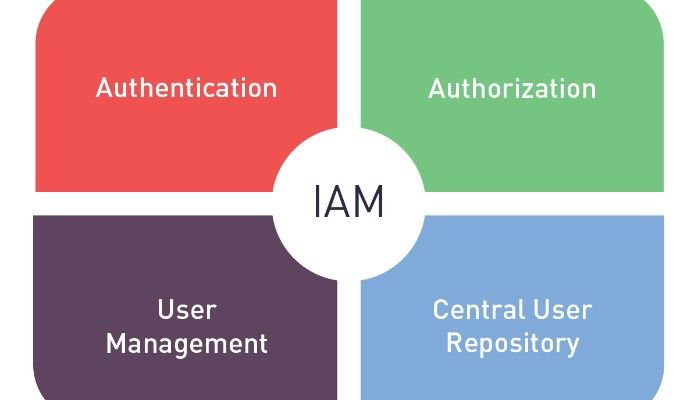 How COVID-19 Has Emphasized Immediate Need for Change in IAM