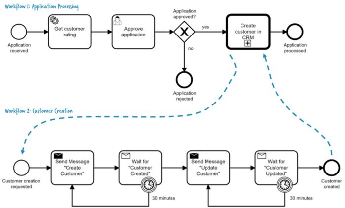 /monitoring-and-orchestrating-your-microservices-landscape-using-workflow-automation-part-2-of-7-nu1s3ujc feature image