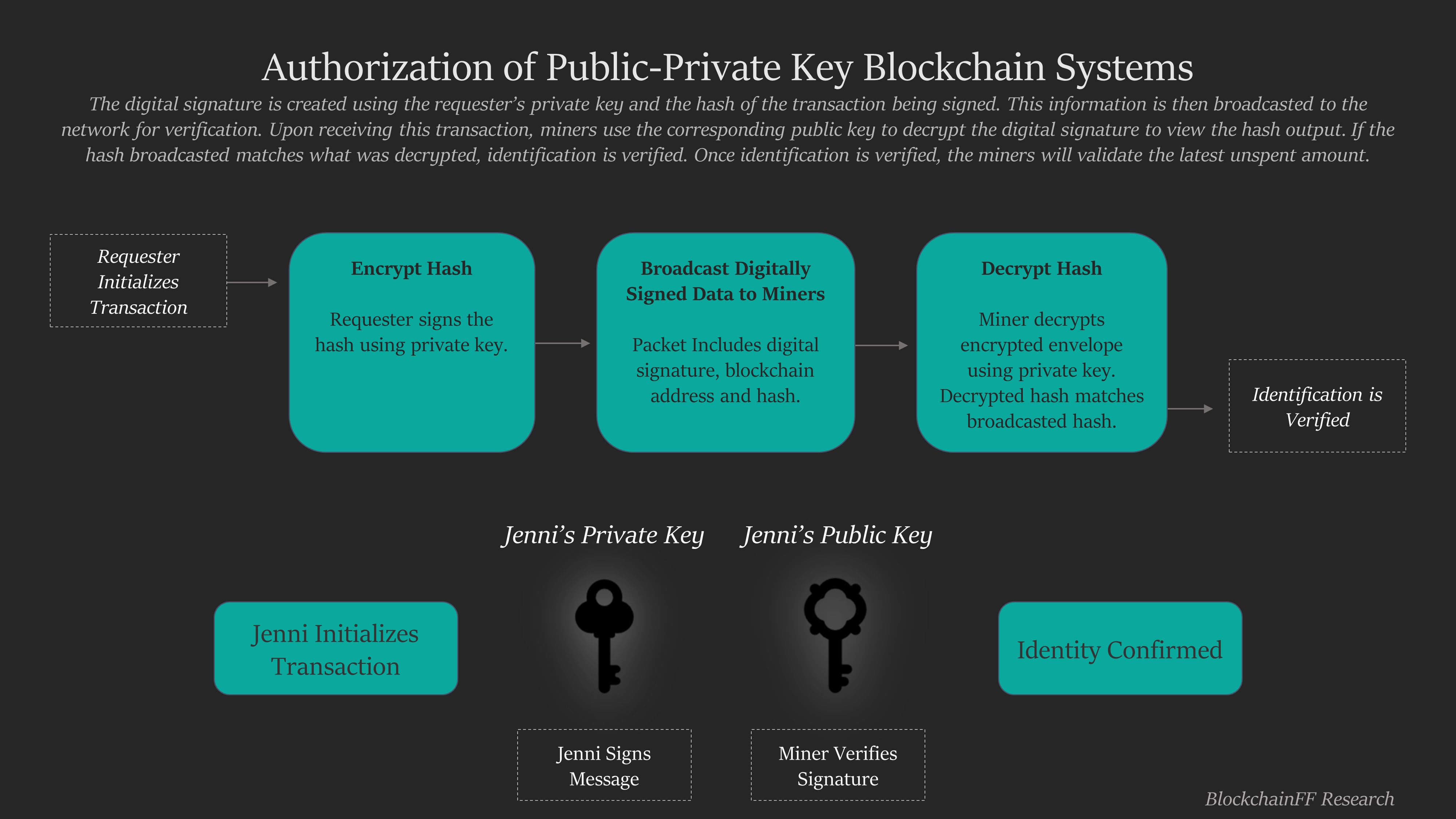 /the-evolution-of-the-public-private-key-encryption-in-blockchain-systems-b56a3xnn feature image