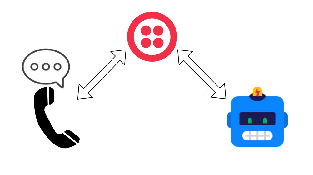 Twilio: How to Connect with Existing Voice Assistant
