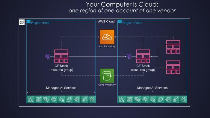 /deconstructing-a-serverless-cloud-os-o31d3t3b feature image