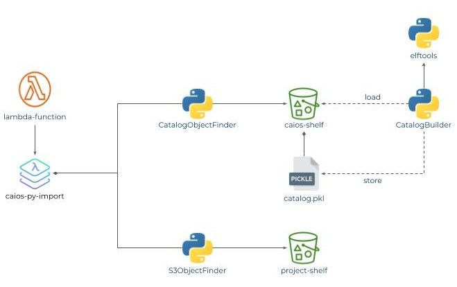 /an-introduction-to-serverless-cloud-import-systems-bn2c3z7m feature image