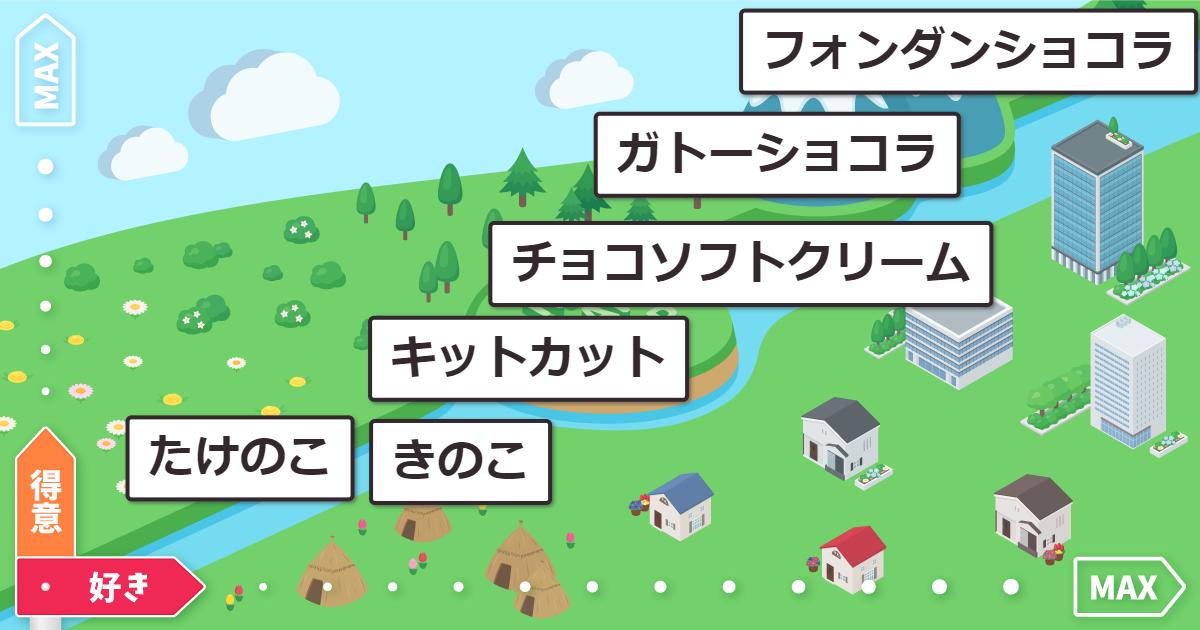 koji(栄冠にゃいんの人)さんのチョコマップ