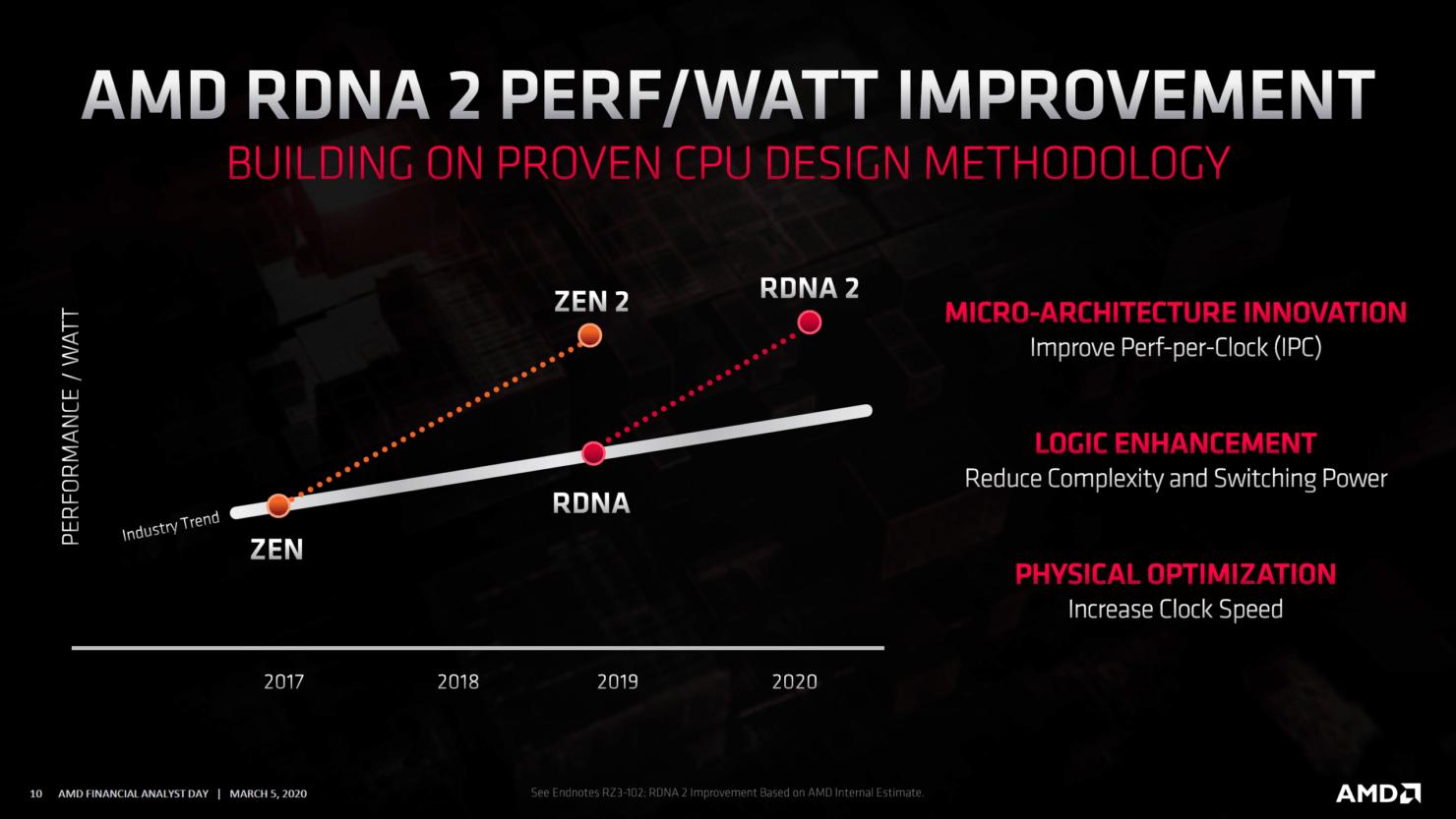 AMD-Radeon-RX-6000-Benchmark