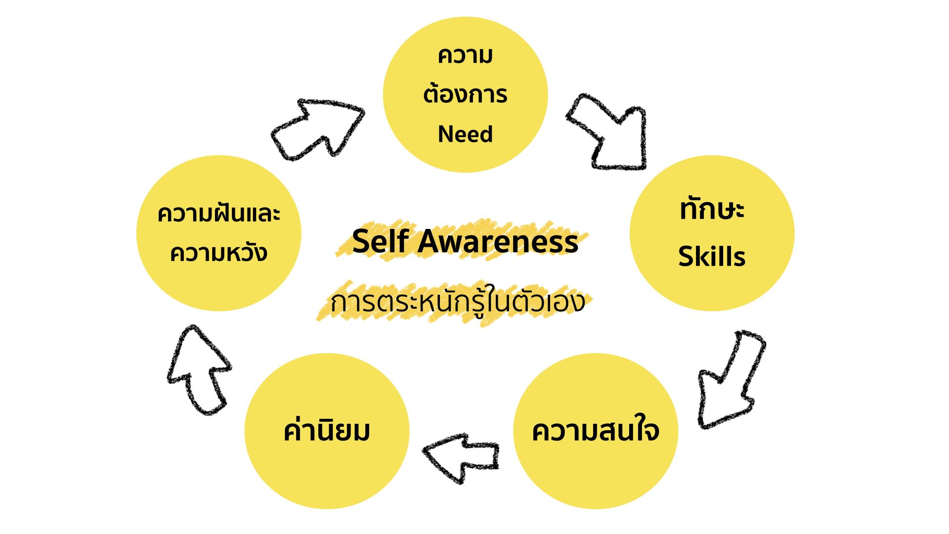 ภาพประกอบไอเดีย แบ่งปัน Motion Graphics  เรื่อง Self Awareness