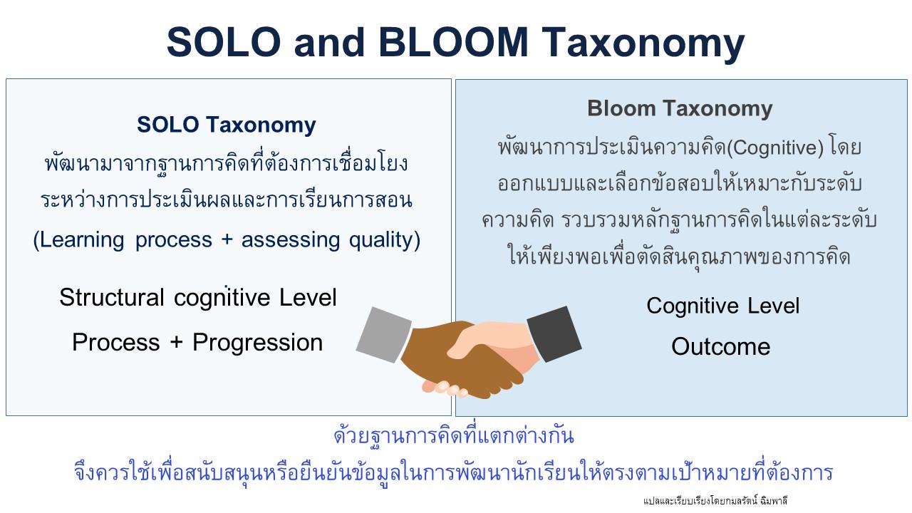 ภาพประกอบไอเดีย SOLO Taxonomy คืออะไร ทำไมครูไทยต้องรู้จัก