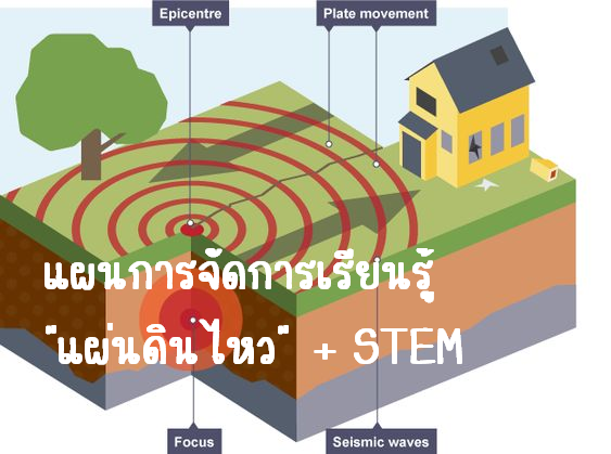 ภาพประกอบไอเดีย แผนการจัดการเรียนรู้ แผ่นดินไหว