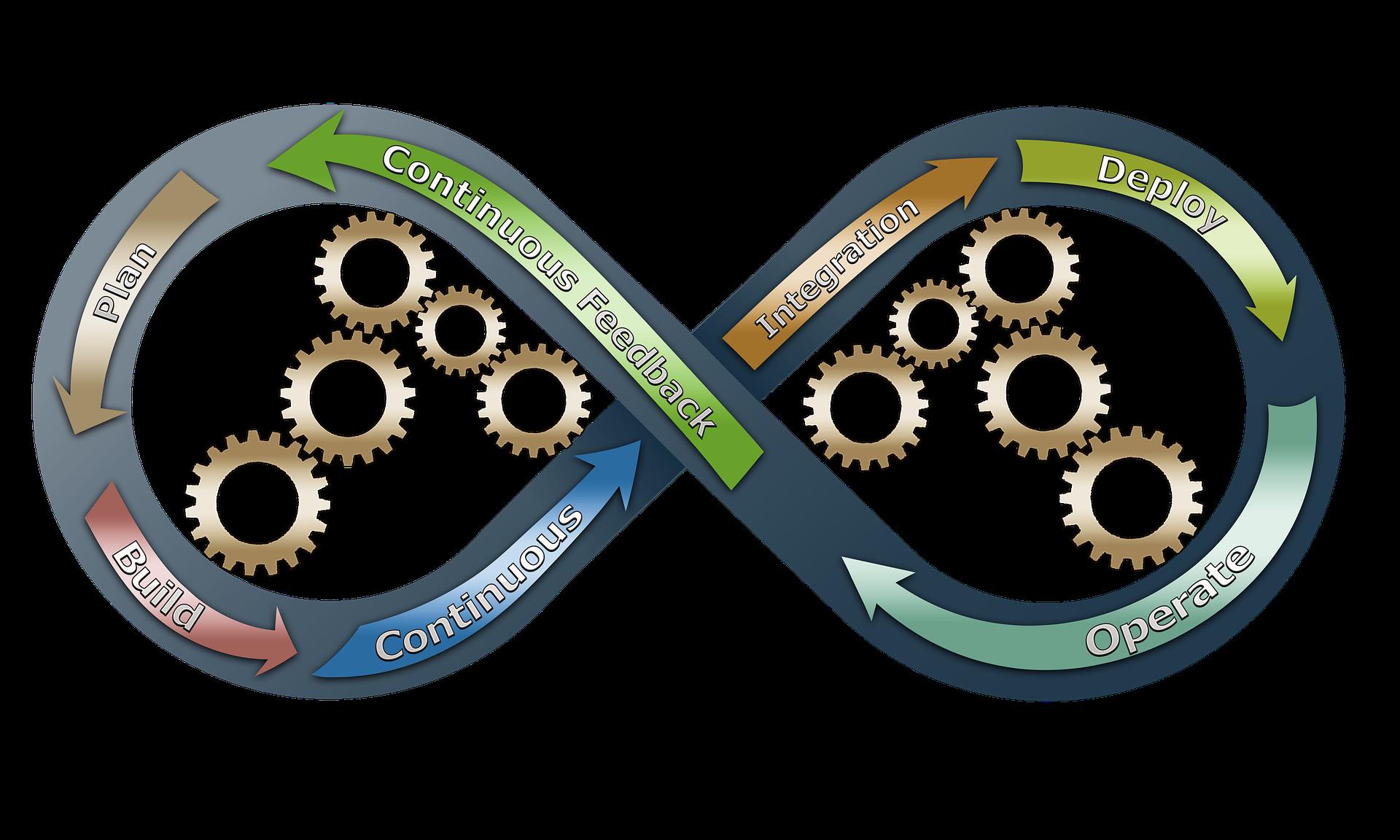 categoriesContinuous Integration