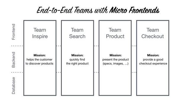 micro-frontends team view