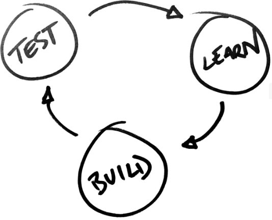 Three circles stating 'Test', 'Learn' and 'Build', each with an arrow pointing to the next, showing a circular motion of Lean production