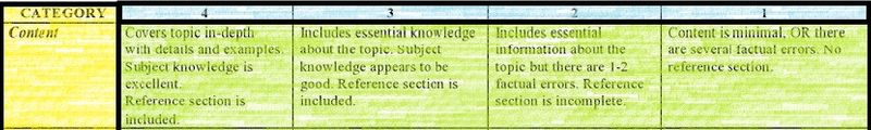 Rubric Content Line with descriptors 4 through 1 left to right.