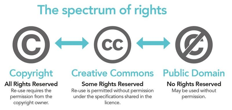 A diagram showing the spectrum of rights, from copyright to Creative Commons to public domain.