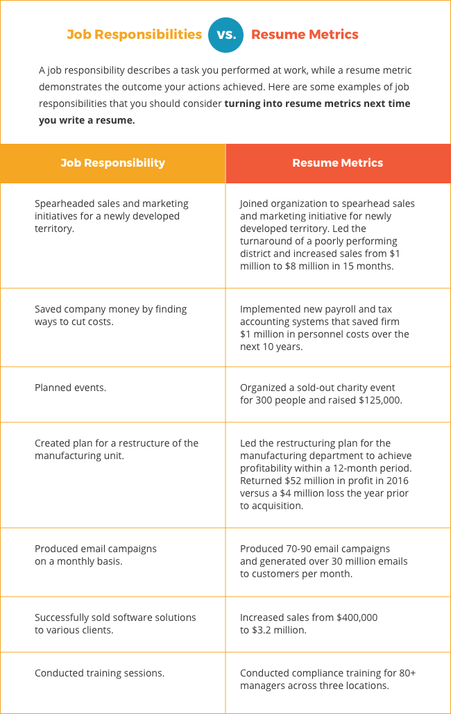table comparing job responsibility and metrics