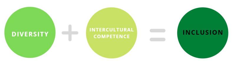 Diversity + intercultural competence = inclusion