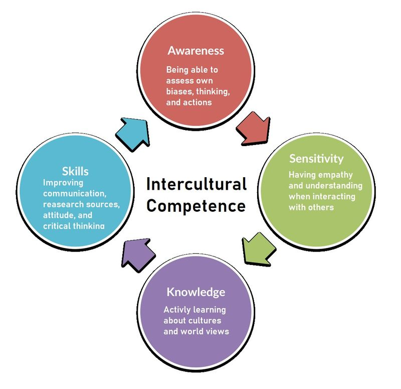 Diagram listing main areas of intercultural competence: awareness, knowledge, sensitivity, and skills..