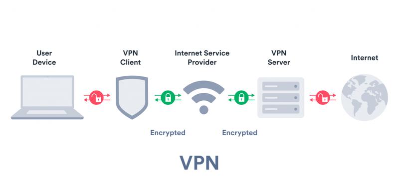 Example of VPN