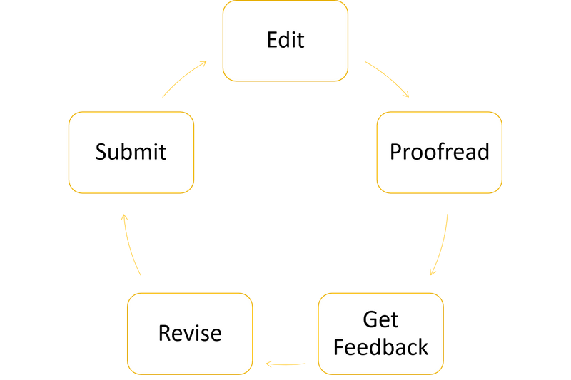 Cycle of edit, proofread, get feedback, revise, submit.
