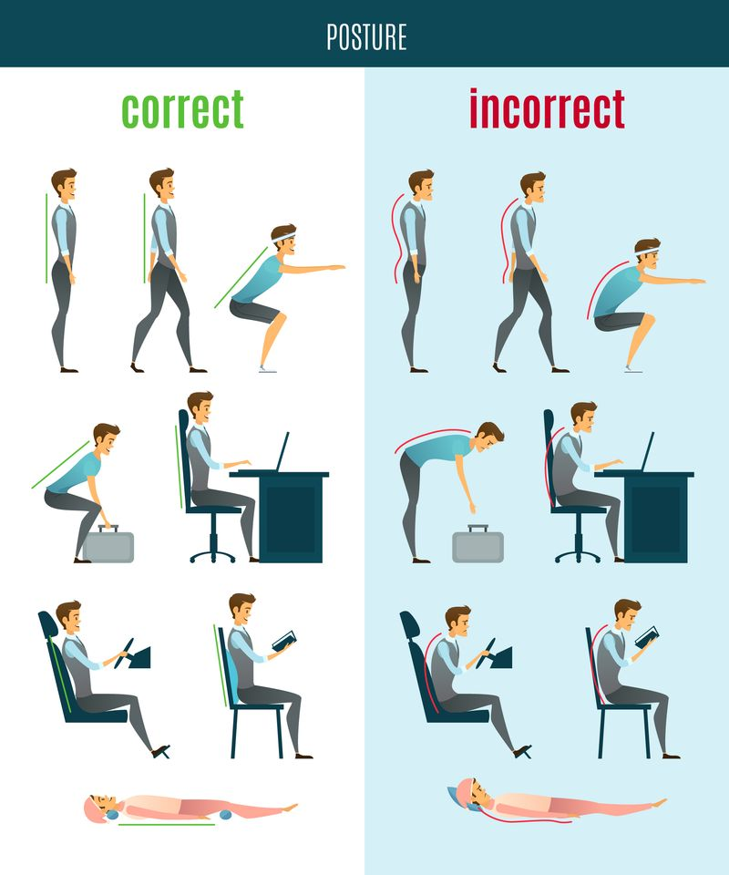 Image showing correct and incorrect human postures