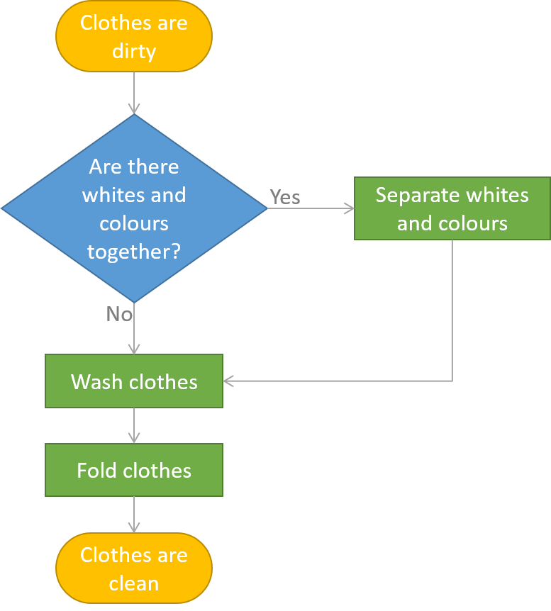 Basic workflow for laundry