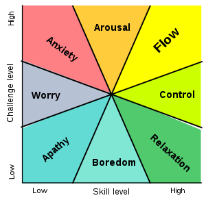 Diagram shows flow state as being high in skill and challenge level, the opposite of apathy.
