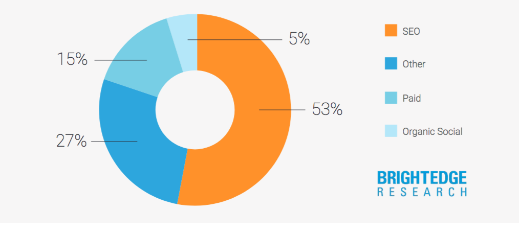 A wheel chart showing that SEO accounts for 53% of web traffic to a particular site