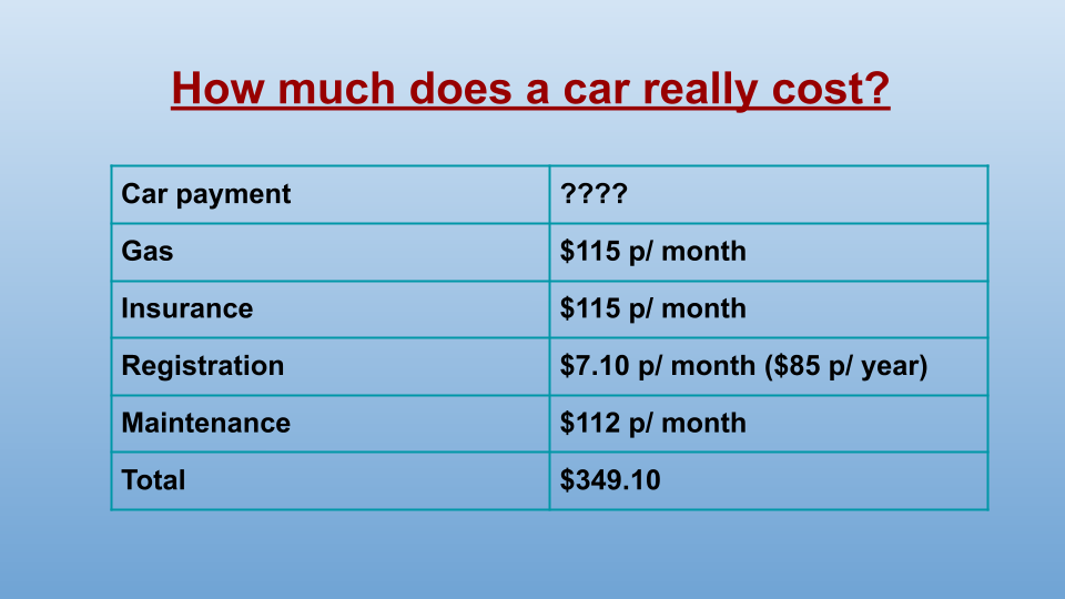 A chart showing the total monthly cost of owning a car at $349.10