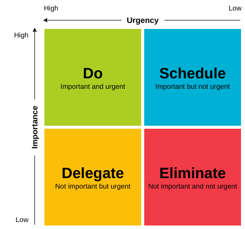 4 Quadrants categorized from low to high importance and urgency labelled do, schedule, delegate, eliminate.