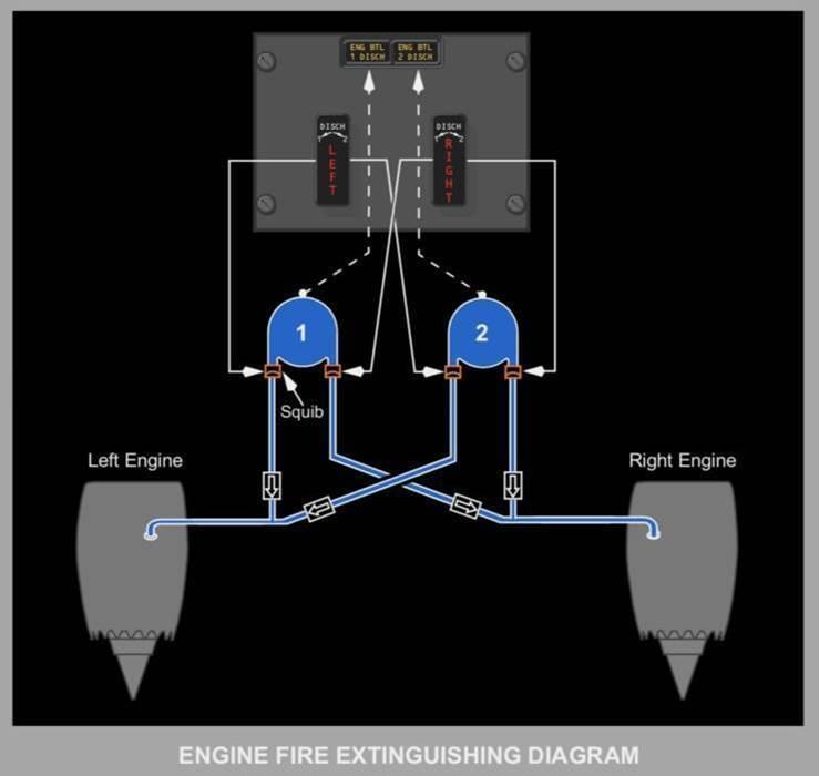 Emergências Gerais:  Situações e Equipamentos de Emergência