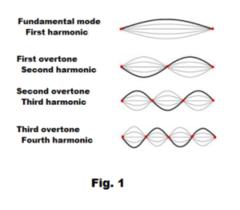 AP Physics 1 Waves & Sound