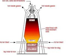 IGCSE Chemistry - Metals extraction and Rust
