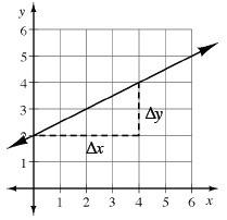 Algebra (2.2) Slope