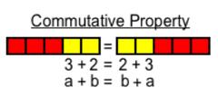Algebra 1: Properties Test